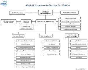 ASHRAE Org Chart