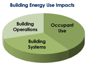 Building-Energy-Use-Impacts-Pie-Chart